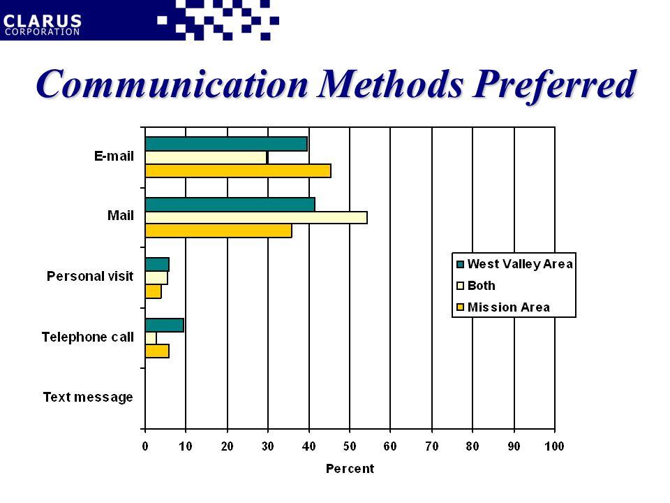 Communication Methods Preferred