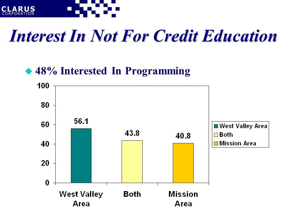 u 48% Interested In Programming