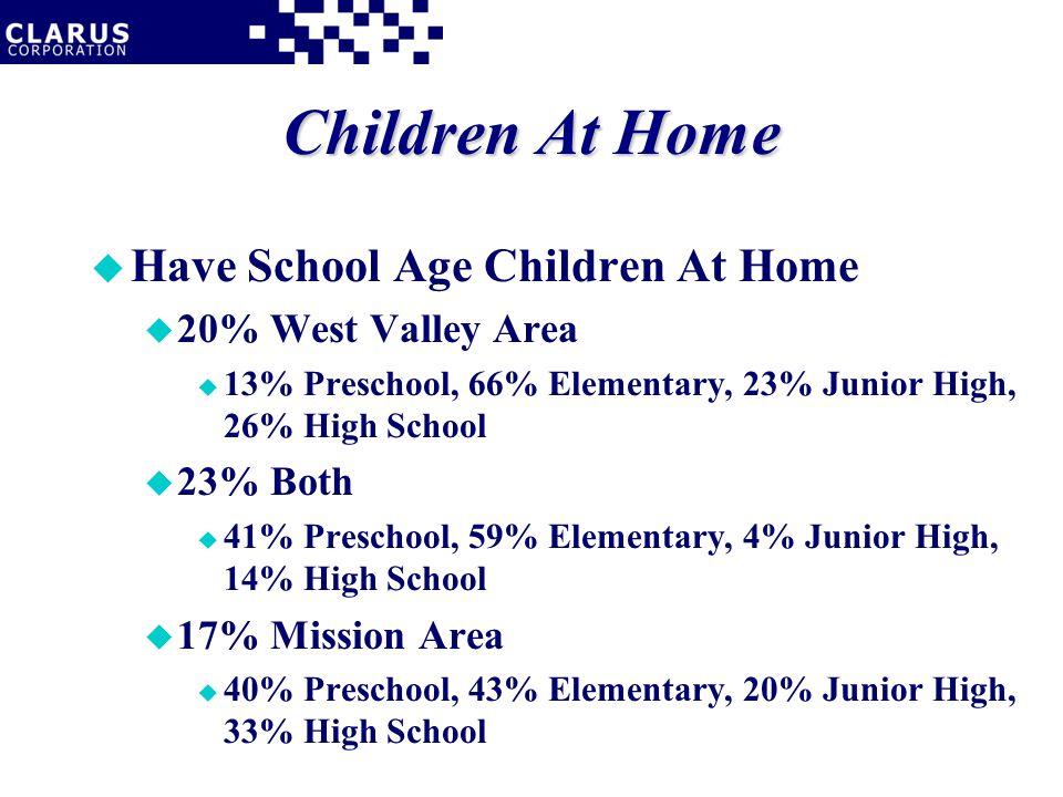 Children At Home u Have School Age Children At Home u 20% West Valley Area u 13% Preschool, 66% Elementary, 23% Junior High, 26% High School u 23% Both u 41% Preschool, 59% Elementary, 4% Junior High, 14% High School u 17% Mission Area u 40% Preschool, 43% Elementary, 20% Junior High, 33% High School