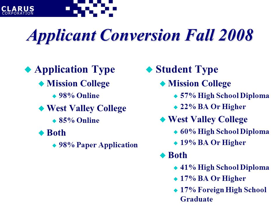 Applicant Conversion Fall 2008 u Application Type u Mission College u 98% Online u West Valley College u 85% Online u Both u 98% Paper Application u Student Type u Mission College u 57% High School Diploma u 22% BA Or Higher u West Valley College u 60% High School Diploma u 19% BA Or Higher u Both u 41% High School Diploma u 17% BA Or Higher u 17% Foreign High School Graduate