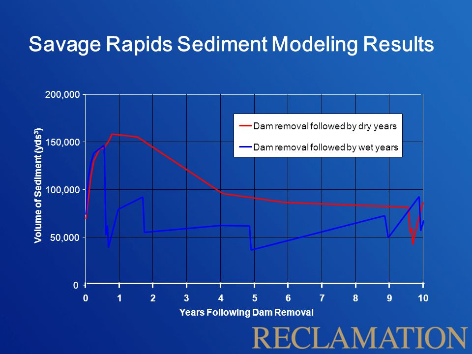 Savage Rapids Sediment Modeling Results 0 50,000 100,000 150,000 200,000 012345678910 Years Following Dam Removal Volume of Sediment (yds 3 ) Dam remo