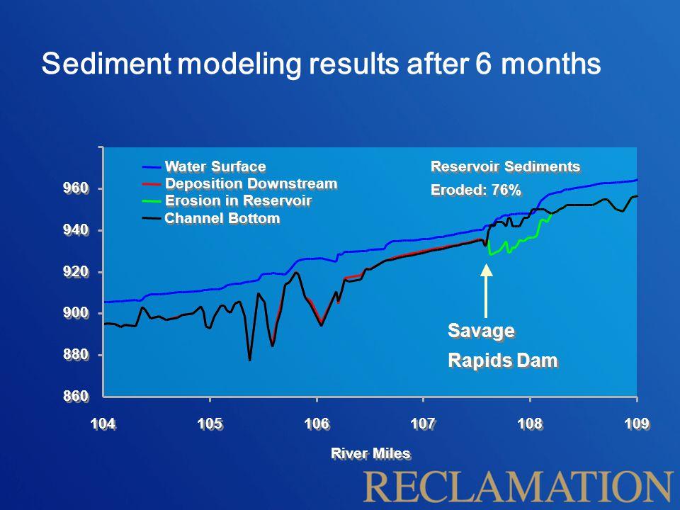 Sediment modeling results after 6 months Water Surface Deposition Downstream Erosion in Reservoir Channel Bottom Reservoir Sediments Eroded: 76% 860 8