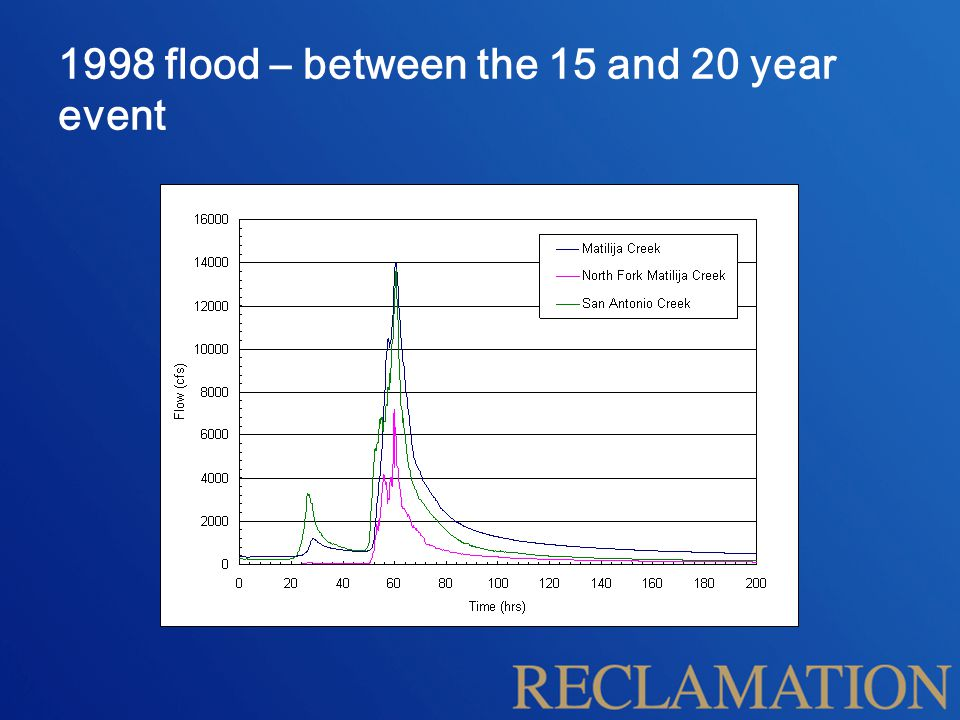 1998 flood – between the 15 and 20 year event