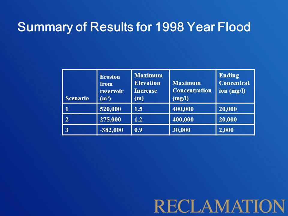 Summary of Results for 1998 Year Flood Scenario Erosion from reservoir (m 3 ) Maximum Elevation Increase (m) Maximum Concentration (mg/l) Ending Concentrat ion (mg/l) 1520,0001.5400,00020,000 2275,0001.2400,00020,000 3-382,0000.930,0002,000