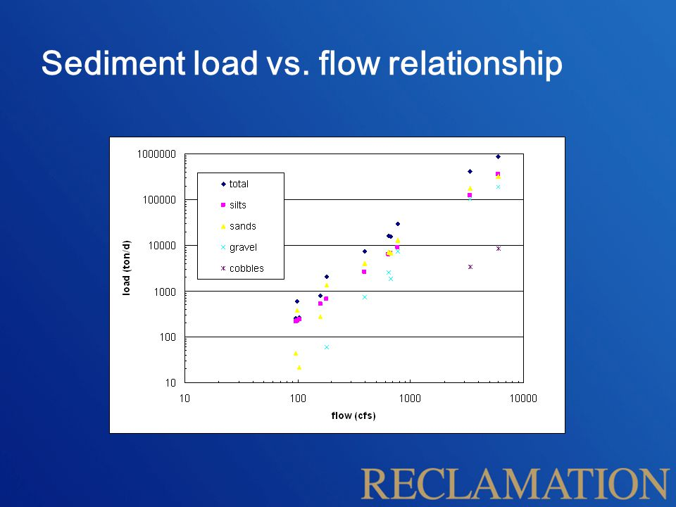 Sediment load vs. flow relationship