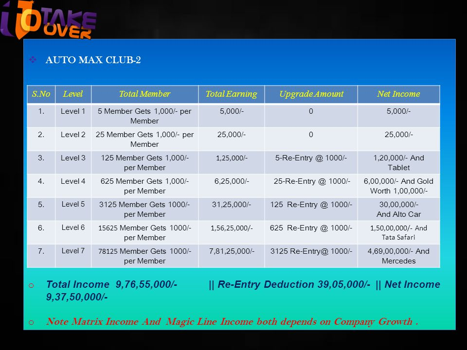  AUTO MAX CLUB-2 o Total Income 9,76,55,000/- || Re-Entry Deduction 39,05,000/- || Net Income 9,37,50,000/- o Note Matrix Income And Magic Line Income both depends on Company Growth.