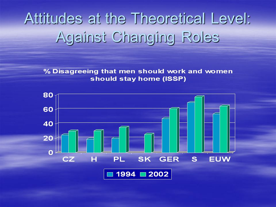 Attitudes at the Theoretical Level: Against Changing Roles
