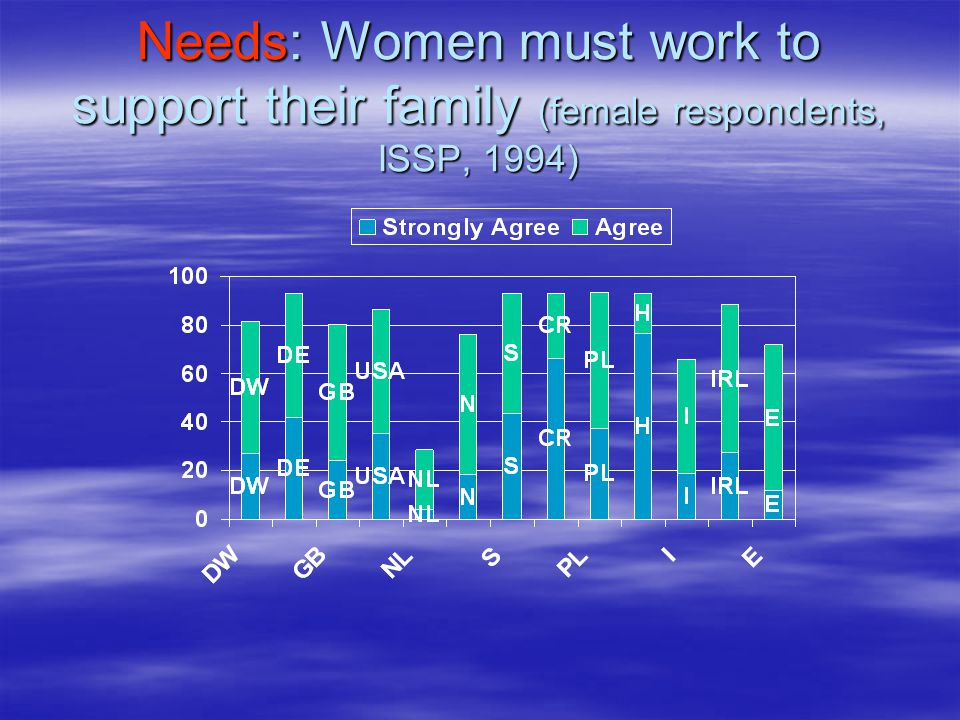 Needs: Women must work to support their family (female respondents, ISSP, 1994)