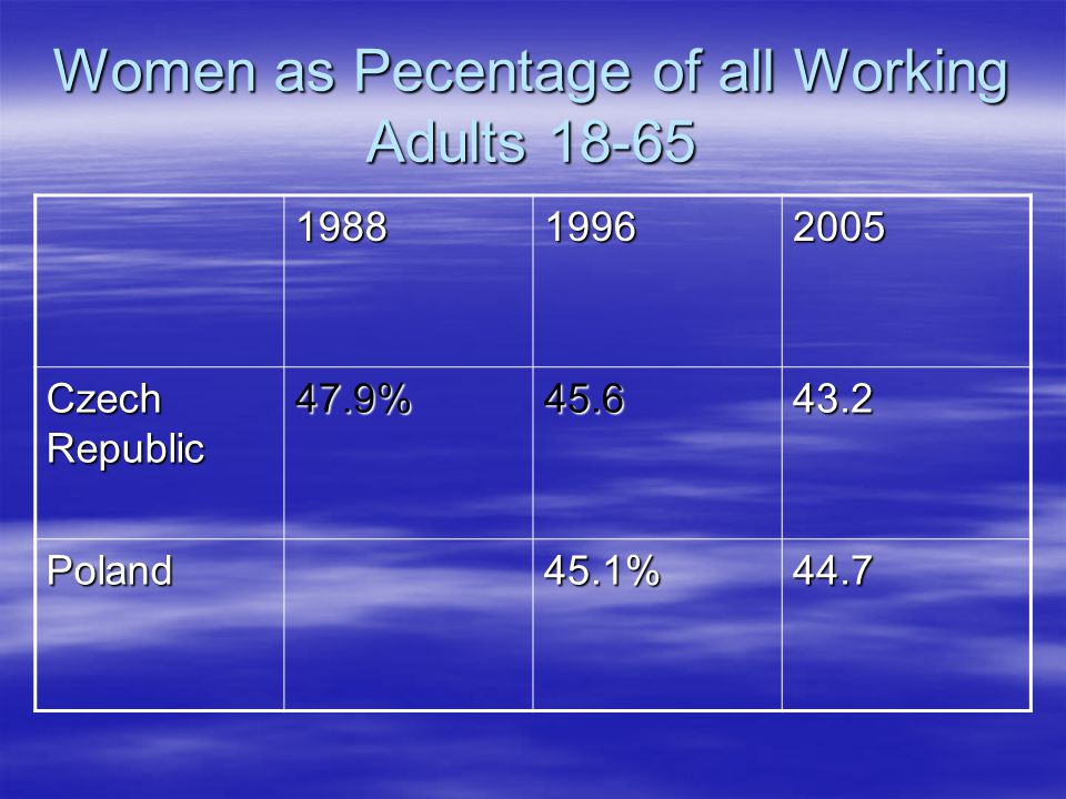 Women as Pecentage of all Working Adults 18-65 198819962005 Czech Republic 47.9%45.643.2 Poland45.1%44.7