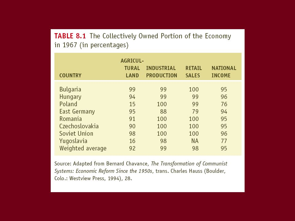 The Crisis of Communism: Suicide by Public Policy Reform: too little, too late –Glasnost –Democratization of the Party –Perestroika –New thinking in foreign policy Change and resistance in Eastern Europe
