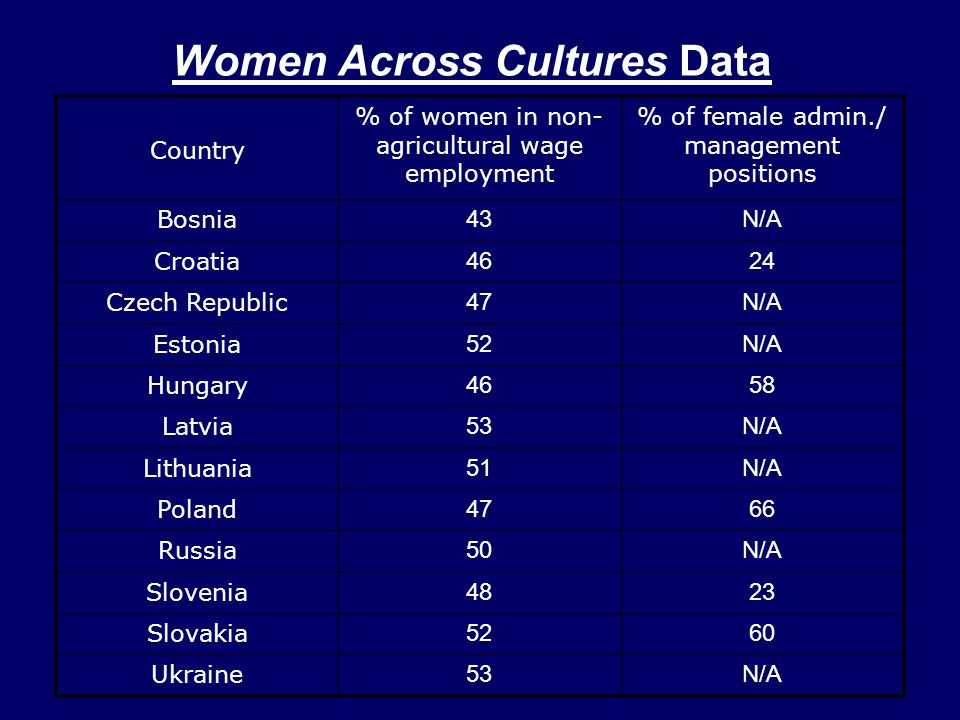 Women Across Cultures Data Country % of women in non- agricultural wage employment % of female admin./ management positions Bosnia 43N/A Croatia 4624 Czech Republic 47N/A Estonia 52N/A Hungary 4658 Latvia 53N/A Lithuania 51N/A Poland 4766 Russia 50N/A Slovenia 4823 Slovakia 5260 Ukraine 53N/A