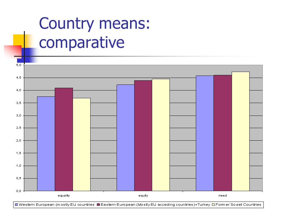 Country means: comparative