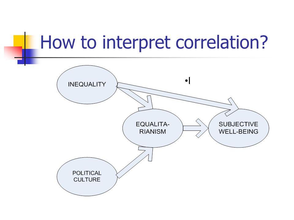 How to interpret correlation I