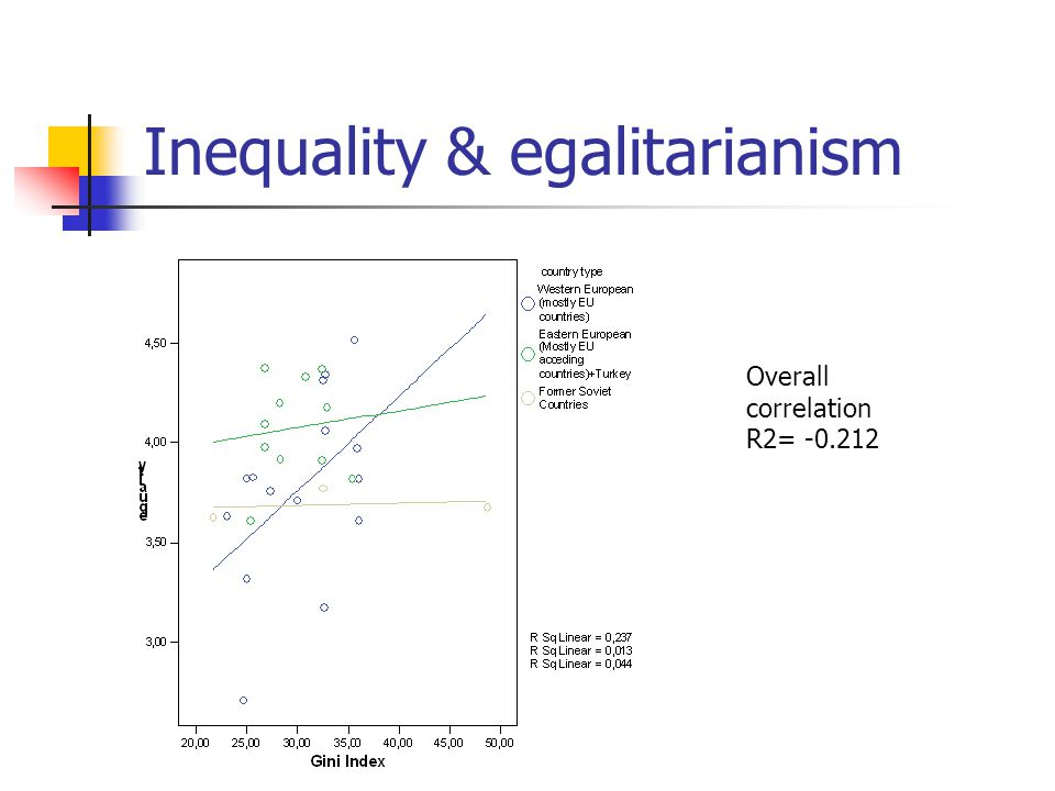 Overall correlation R2= -0.212 Inequality & egalitarianism
