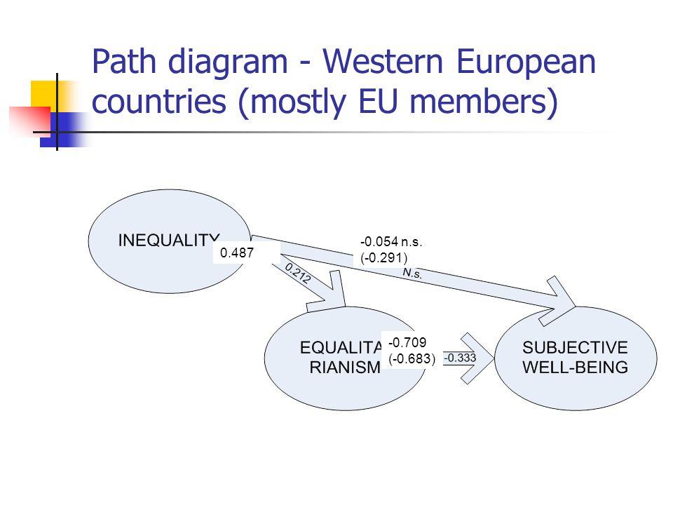 Path diagram - Western European countries (mostly EU members) -0.054 n.s. (-0.291) 0.487 -0.709 (-0.683)