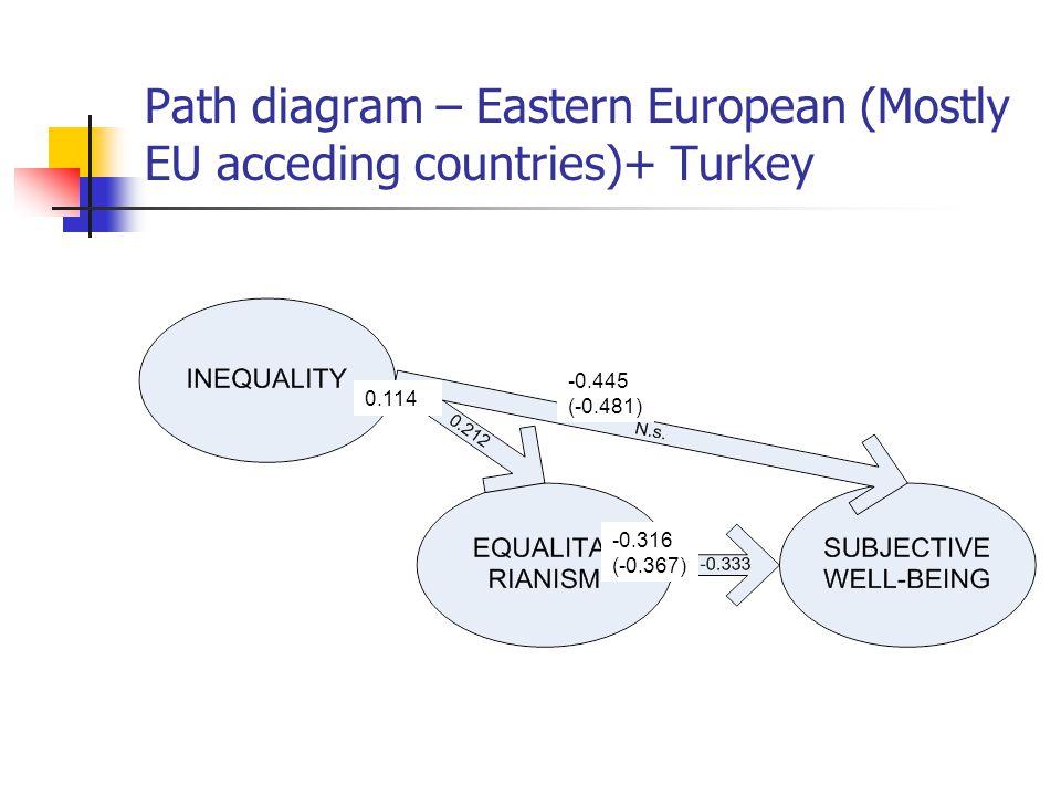 Path diagram – Eastern European (Mostly EU acceding countries)+ Turkey -0.445 (-0.481) 0.114 -0.316 (-0.367)