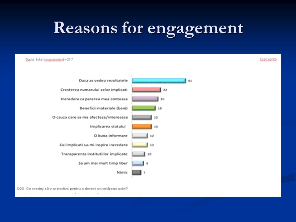Reasons for engagement