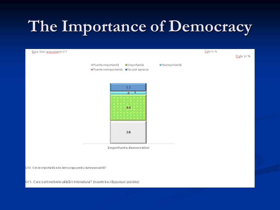 The Importance of Democracy