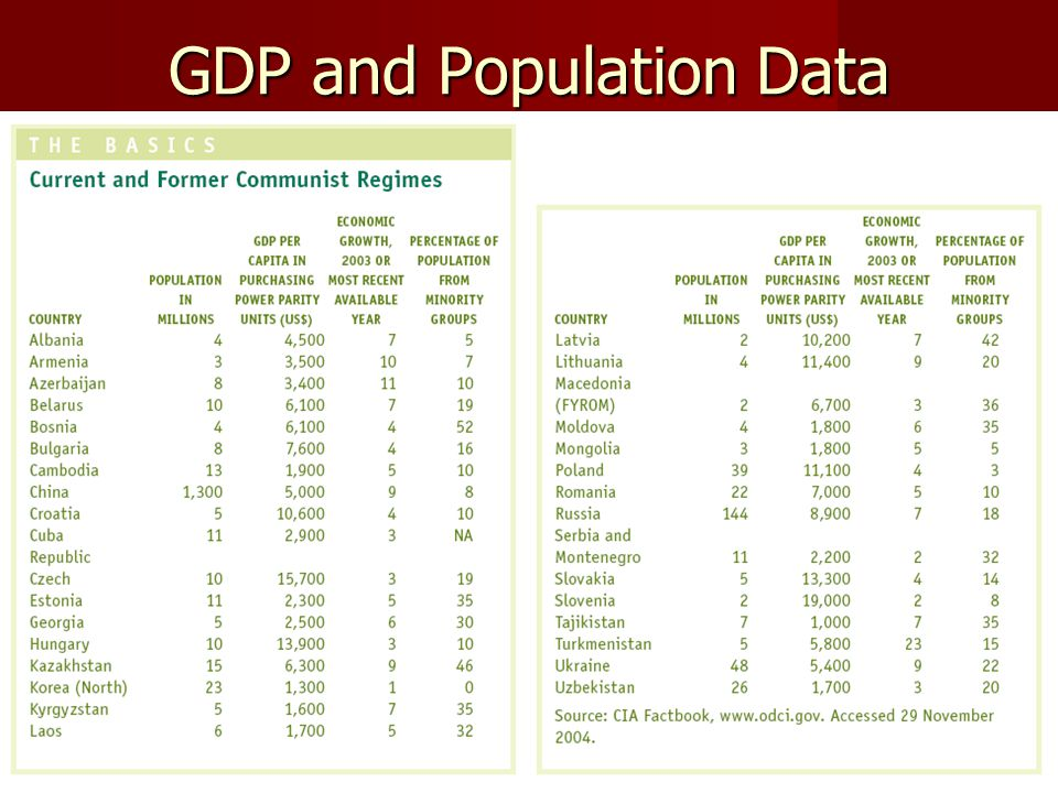 GDP and Population Data