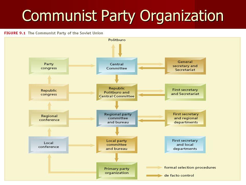 Communist Party Organization