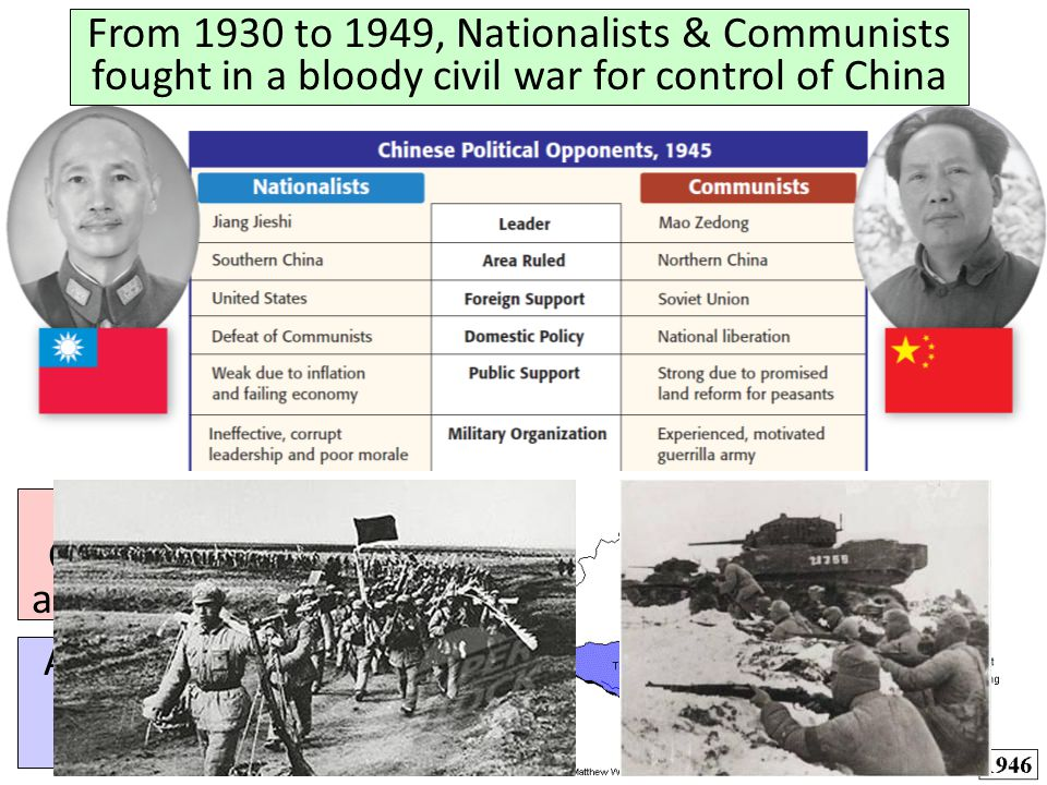 From 1930 to 1949, Nationalists & Communists fought in a bloody civil war for control of China When WWII began, Chiang & Mao agreed to a truce from 19