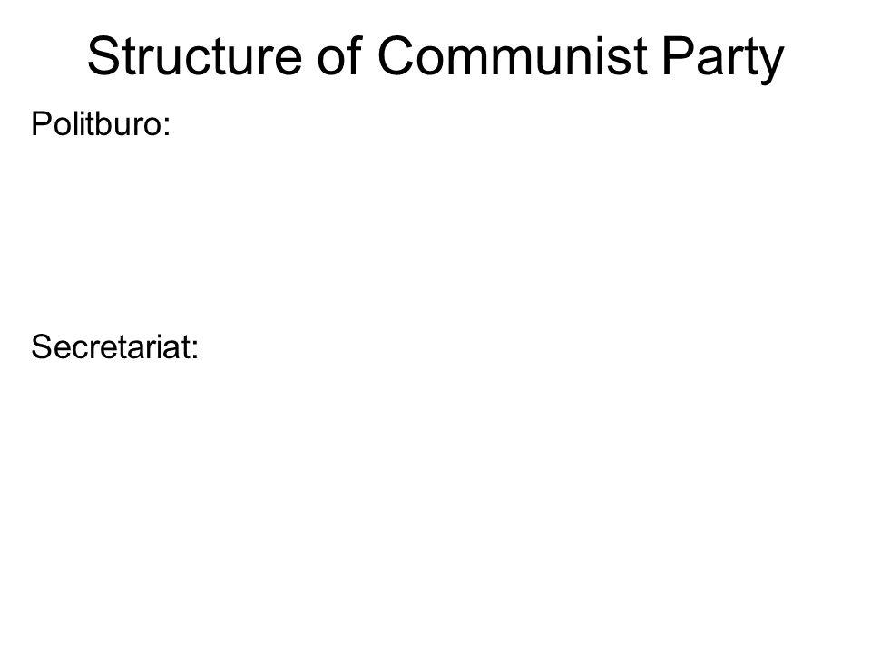 Structure of Communist Party Politburo: Secretariat: