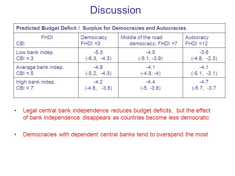 Discussion Legal central bank independence reduces budget deficits, but the effect of bank independence disappears as countries become less democratic Democracies with dependent central banks tend to overspend the most Predicted Budget Deficit / Surplus for Democracies and Autocracies FHDI CBI Democracy FHDI =3 Middle of the road democracy; FHDI =7 Autocracy FHDI =12 Low bank indep.