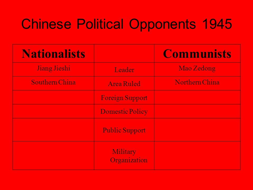 Chinese Political Opponents 1945 NationalistsCommunists Jiang Jieshi Leader Mao Zedong Southern China Area Ruled Northern China Foreign Support Domestic Policy Public Support Military Organization