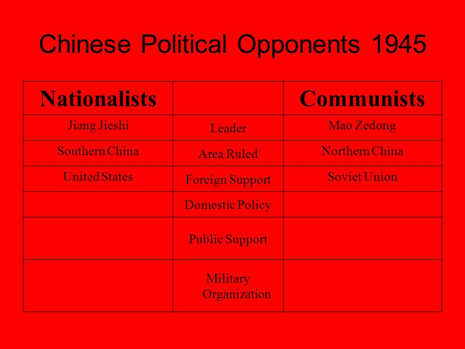 Chinese Political Opponents 1945 NationalistsCommunists Jiang Jieshi Leader Mao Zedong Southern China Area Ruled Northern China United States Foreign Support Soviet Union Defeat Communists Domestic Policy National Liberation Public Support Military Organization