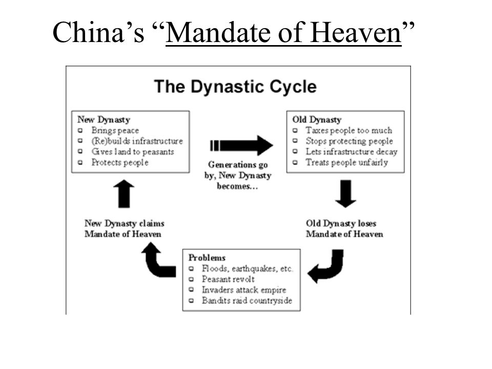"China's ""Mandate of Heaven"""