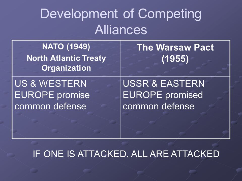 Development of Competing Alliances NATO (1949) North Atlantic Treaty Organization The Warsaw Pact (1955) US & WESTERN EUROPE promise common defense USSR & EASTERN EUROPE promised common defense IF ONE IS ATTACKED, ALL ARE ATTACKED