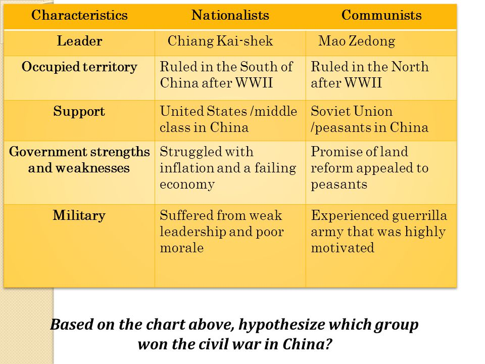 Civil War in China Based on the chart above, hypothesize which group won the civil war in China?
