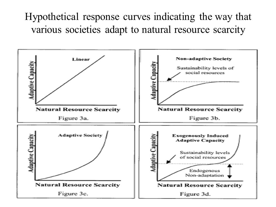 Hypothetical response curves indicating the way that various societies adapt to natural resource scarcity