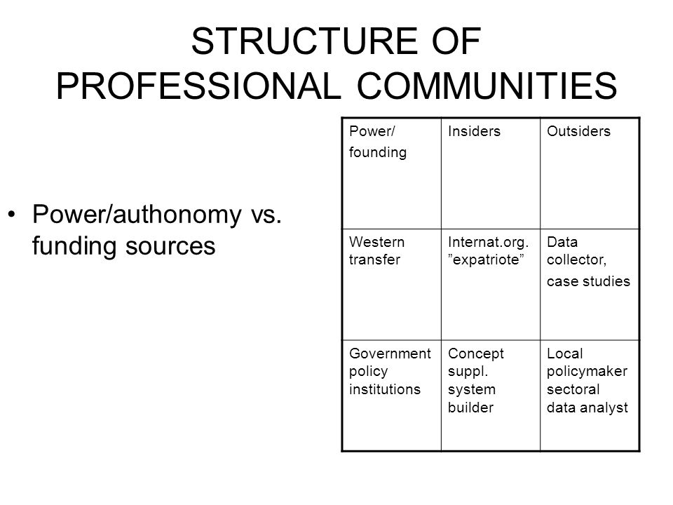 "STRUCTURE OF PROFESSIONAL COMMUNITIES Power/authonomy vs. funding sources Power/ founding InsidersOutsiders Western transfer Internat.org. ""expatriote"