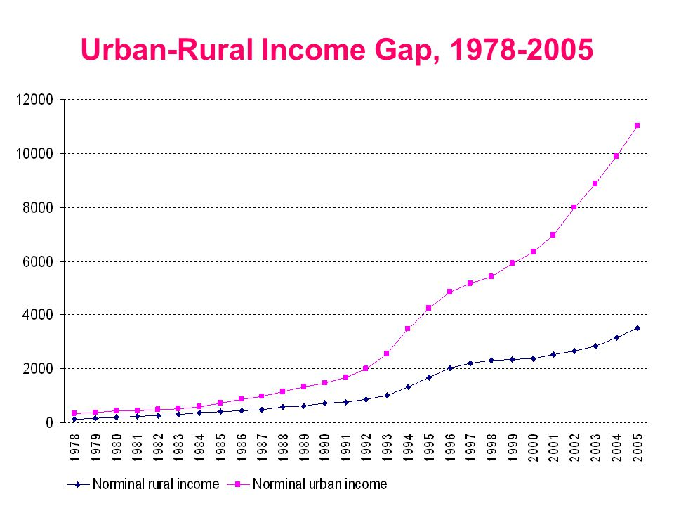 11 Urban-Rural Income Gap, 1978-2005