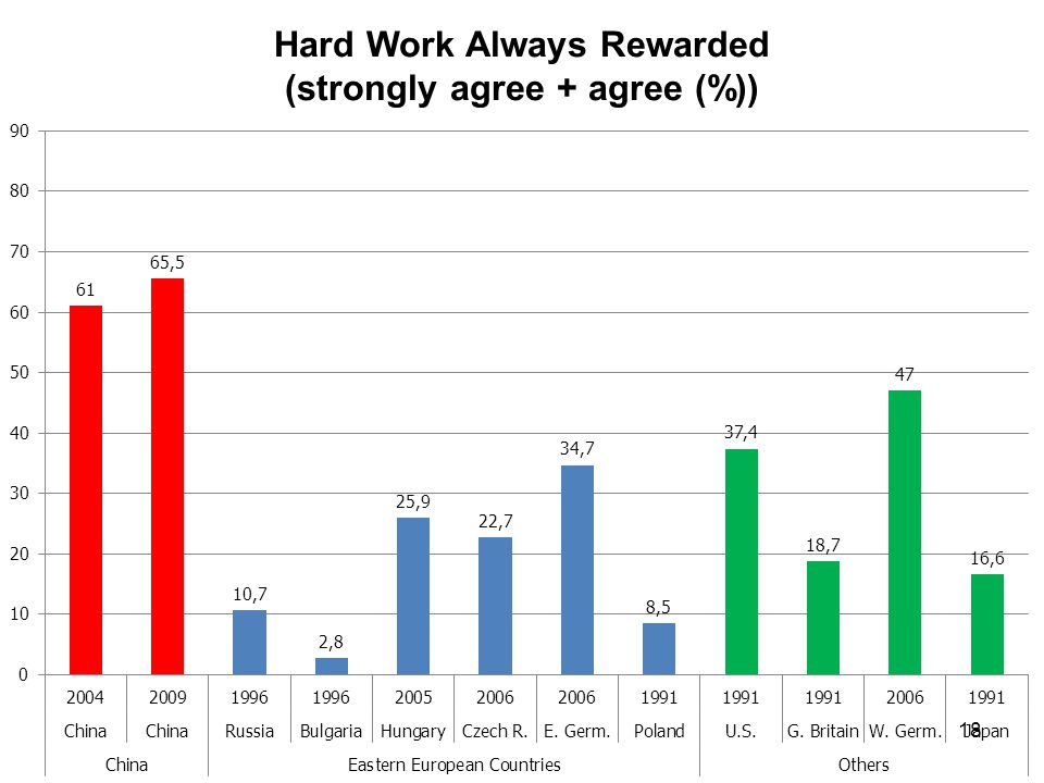 18 Hard Work Always Rewarded (strongly agree + agree (%))