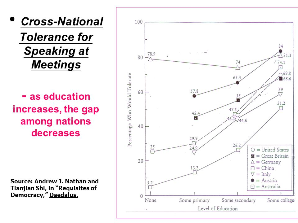 22 Cross-National Tolerance for Speaking at Meetings - as education increases, the gap among nations decreases Source: Andrew J. Nathan and Tianjian S