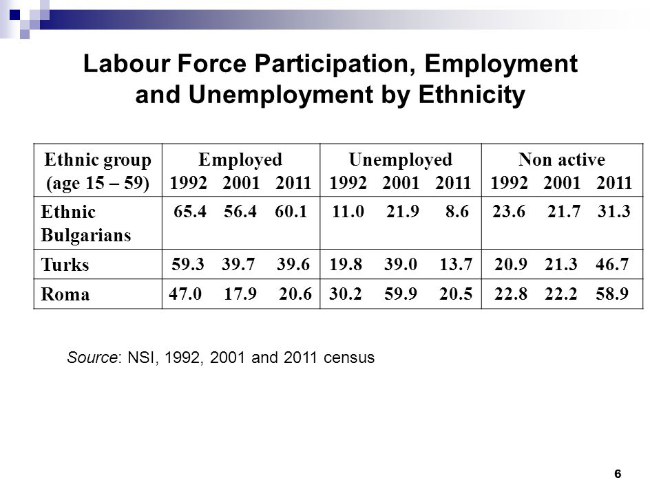 6 Labour Force Participation, Employment and Unemployment by Ethnicity Ethnic group (age 15 – 59) Employed 1992 2001 2011 Unemployed 1992 2001 2011 Non active 1992 2001 2011 Ethnic Bulgarians 65.4 56.4 60.111.0 21.9 8.623.6 21.7 31.3 Turks 59.3 39.7 39.619.8 39.0 13.720.9 21.3 46.7 Roma 47.0 17.9 20.630.2 59.9 20.522.8 22.2 58.9 Source: NSI, 1992, 2001 and 2011 census