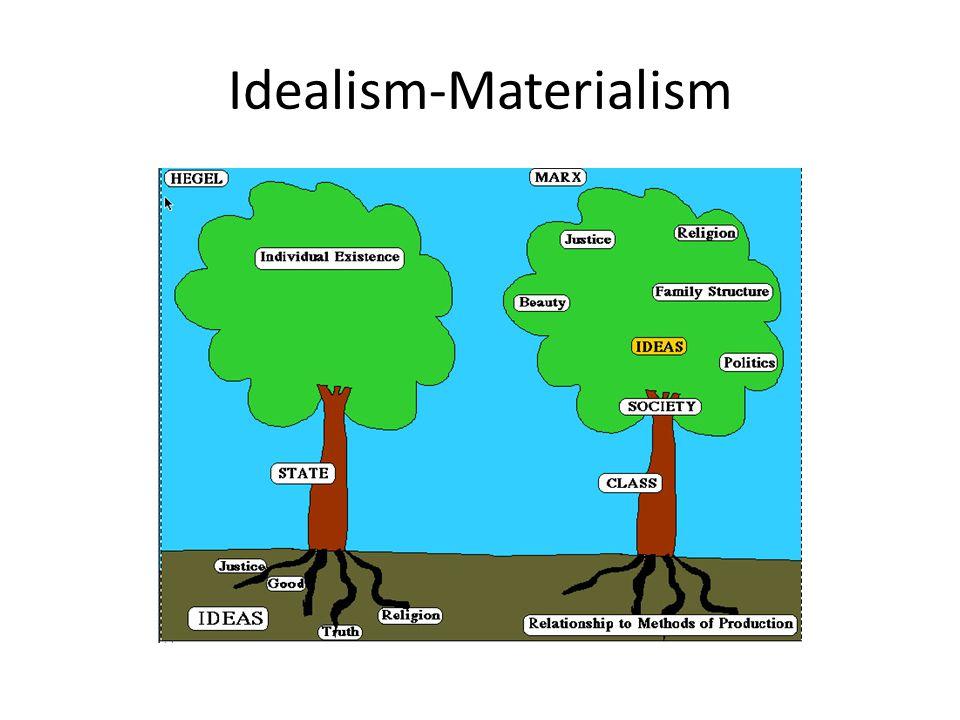 Idealism-Materialism