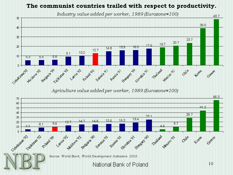 10 The communist countries trailed with respect to productivity. Source: World Bank, World Development Indicators 2003. Agriculture value added per wo
