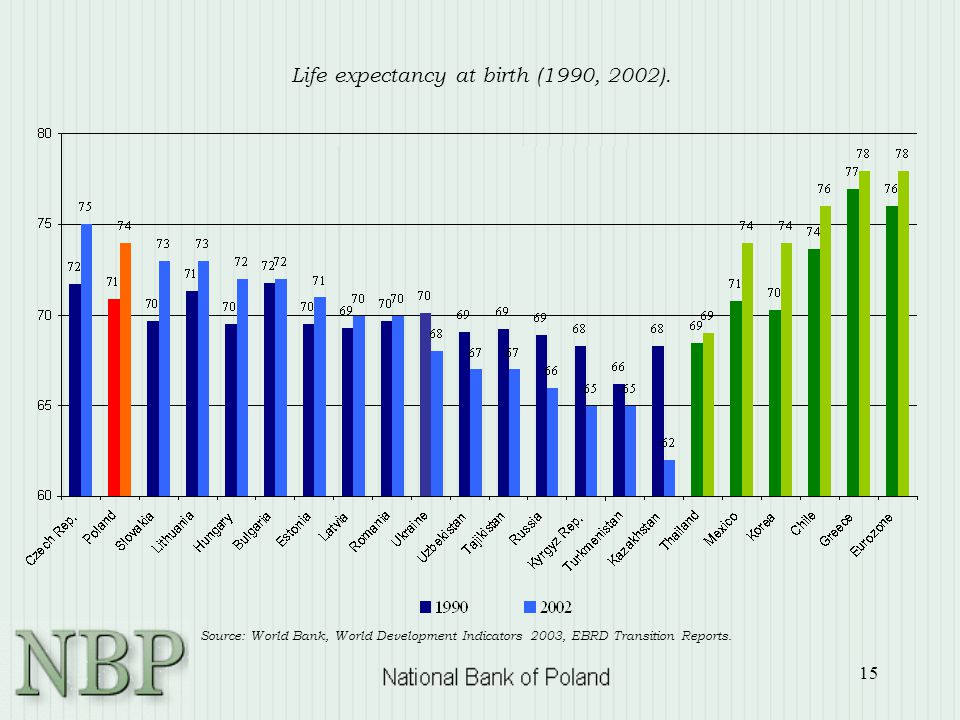 15 Life expectancy at birth (1990, 2002). Source: World Bank, World Development Indicators 2003, EBRD Transition Reports.