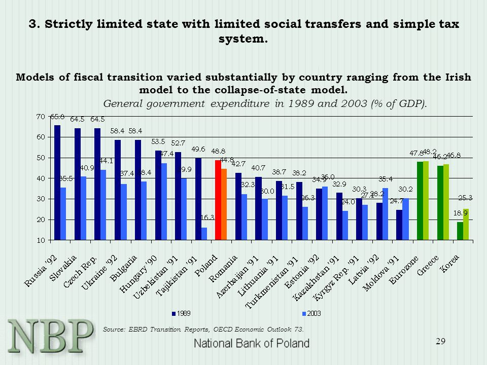 29 3. Strictly limited state with limited social transfers and simple tax system.