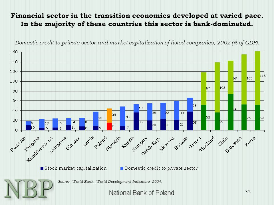 32 Financial sector in the transition economies developed at varied pace. In the majority of these countries this sector is bank-dominated. Domestic c
