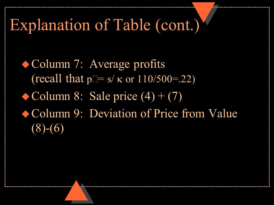 Explanation of Table (cont.)  Column 7: Average profits (recall that p= s/  or 110/500=.22) u Column 8: Sale price (4) + (7) u Column 9: Deviation
