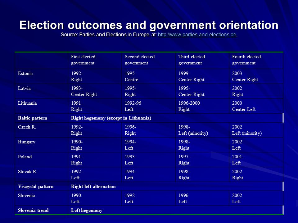Election outcomes and government orientation Source: Parties and Elections in Europe, at: http://www.parties-and-elections.de, http://www.parties-and-elections.de First elected government Second elected government Third elected government Fourth elected government Estonia1992- Right 1995- Centre 1999- Center-Right 2003 Center-Right Latvia1993- Center-Right 1995- Right 1995- Center-Right 2002 Right Lithuania1991 Right 1992-96 Left 1996-2000 Right 2000 Center-Left Baltic patternRight hegemony (except in Lithuania) Czech R.1992- Right 1996- Right 1998- Left (minority) 2002 Left (minority) Hungary1990- Right 1994- Left 1998- Right 2002 Left Poland1991- Right 1993- Left 1997- Right 2001- Left Slovak R.1992- Left 1994- Left 1998- Right 2002 Right Visegrád patternRight-left alternation Slovenia1990 Left 1992 Left 1996 Left 2002 Left Slovenia trendLeft hegemony