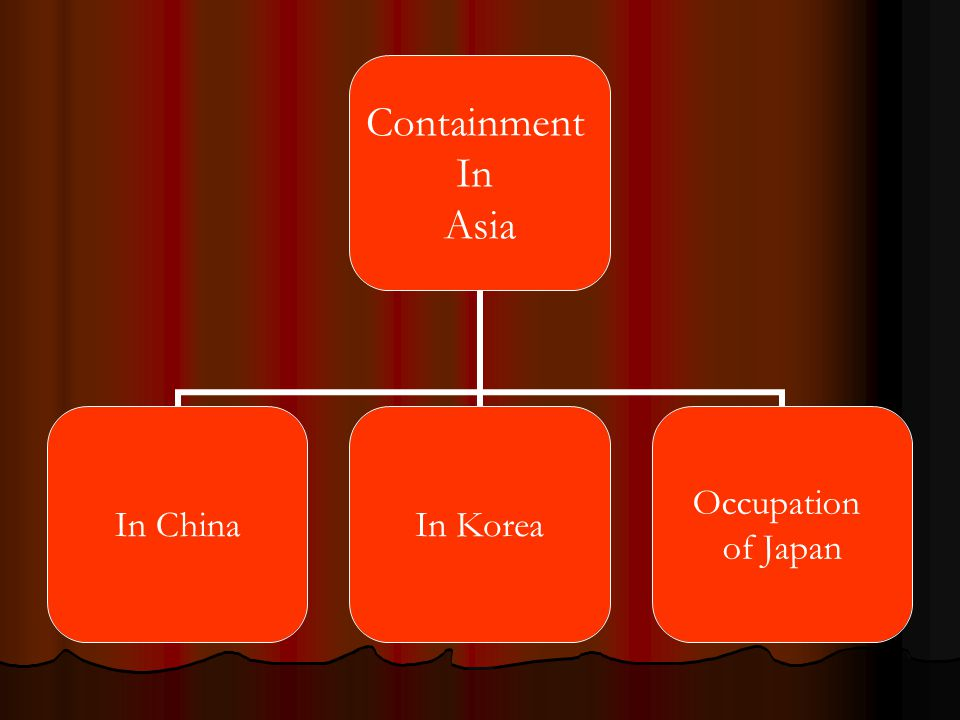 Containment In Asia In ChinaIn Korea Occupation of Japan