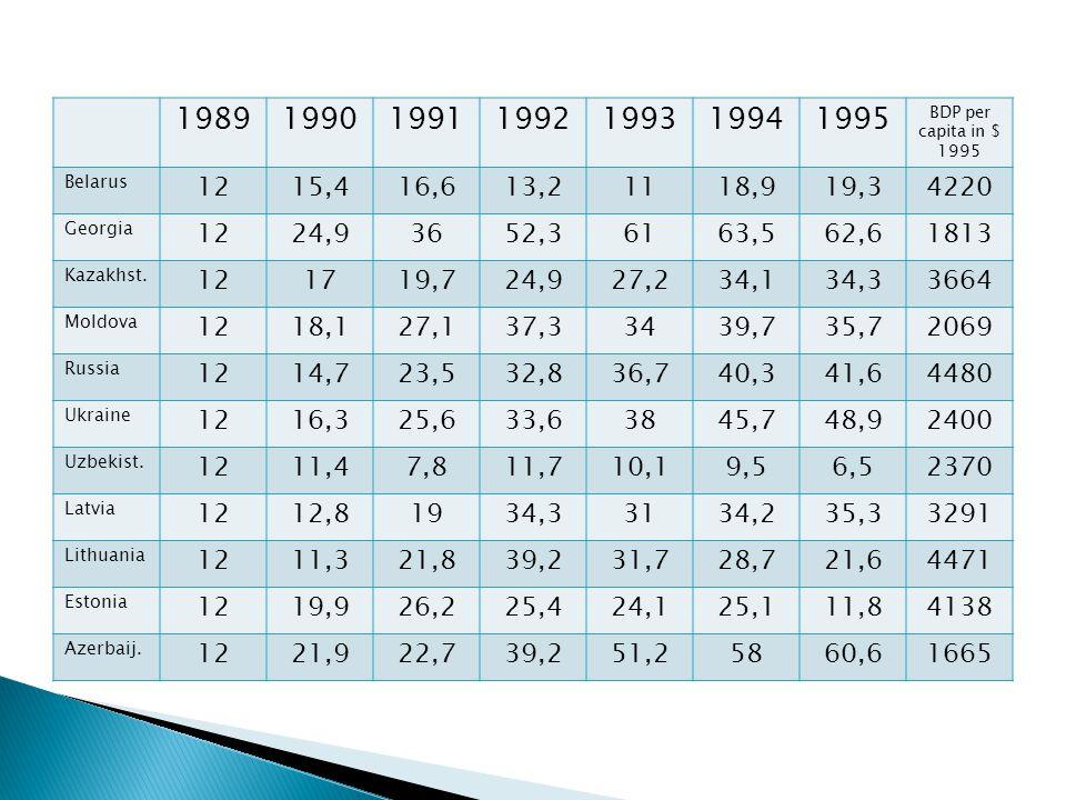1989199019911992199319941995 BDP per capita in $ 1995 Belarus 1215,416,613,21118,919,34220 Georgia 1224,93652,36163,562,61813 Kazakhst.