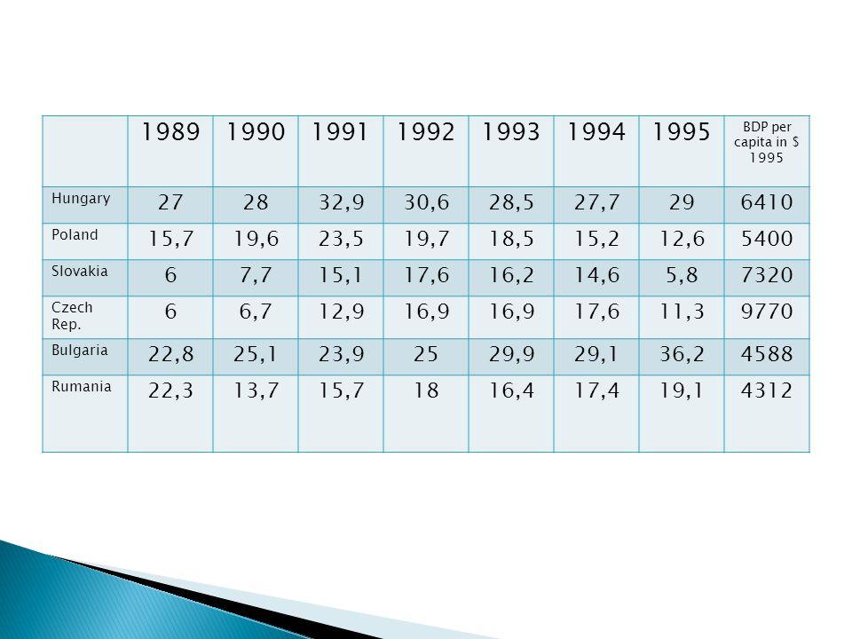 1989199019911992199319941995 BDP per capita in $ 1995 Hungary 272832,930,628,527,7296410 Poland 15,719,623,519,718,515,212,65400 Slovakia 67,715,117,616,214,65,87320 Czech Rep.