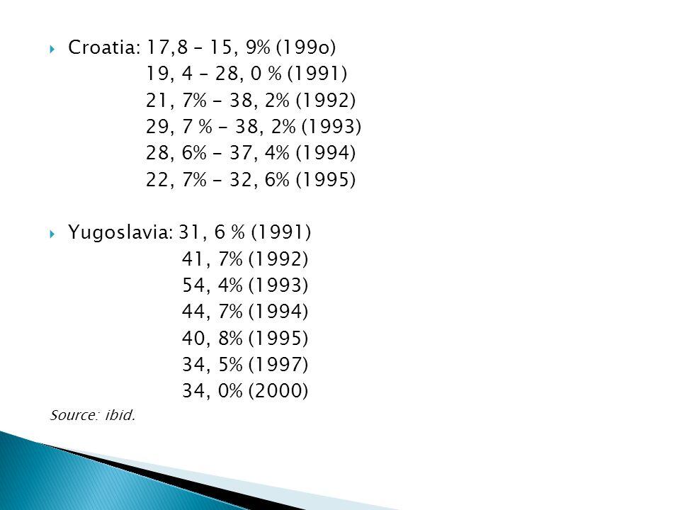  Croatia: 17,8 – 15, 9% (199o) 19, 4 – 28, 0 % (1991) 21, 7% - 38, 2% (1992) 29, 7 % - 38, 2% (1993) 28, 6% - 37, 4% (1994) 22, 7% - 32, 6% (1995)  Yugoslavia: 31, 6 % (1991) 41, 7% (1992) 54, 4% (1993) 44, 7% (1994) 40, 8% (1995) 34, 5% (1997) 34, 0% (2000) Source: ibid.