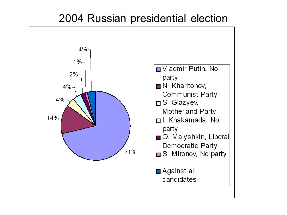 2004 Russian presidential election